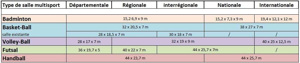 dimensions terrains sport espace compétition